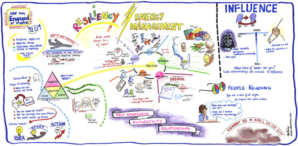 Graphic recording example by Sue Fody, graphic recording artist at Got It! Learning Designs in Denver, CO.
