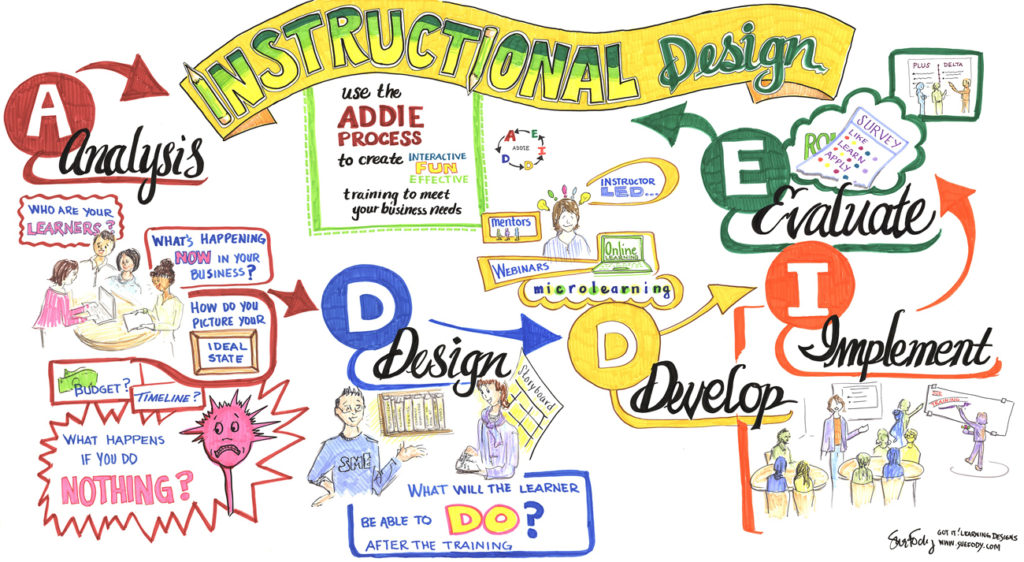 Graphic recording map of the Instructional Design process by Sue Fody, Got It! Learning Designs in Denver, CO.