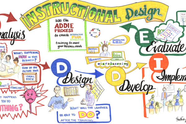 Graphic Recording of the Instructional Design Process
