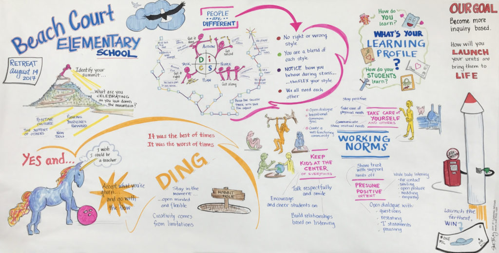 Graphic recording for an elementary school staff retreat. By Sue Fody, Got It! Learning Designs, Denver, CO.