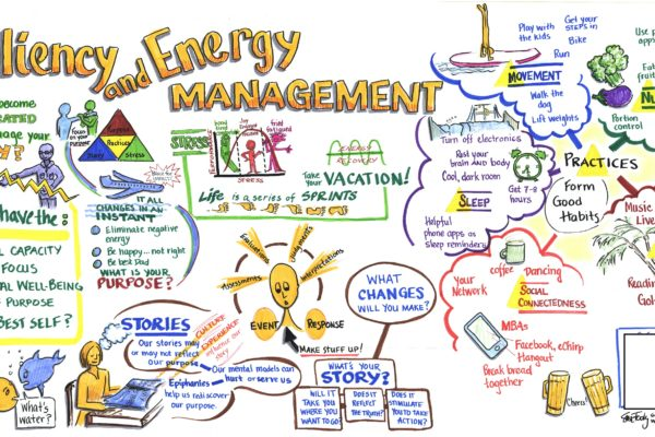 Graphic Recording for Resiliency and Energy Management