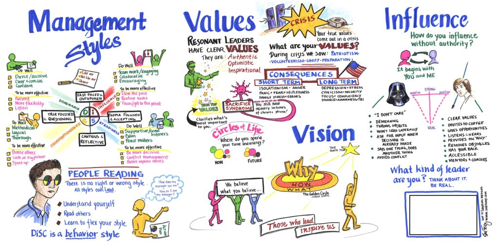 Graphic recording by Sue Fody of Got It! Learning Designs for government management course.