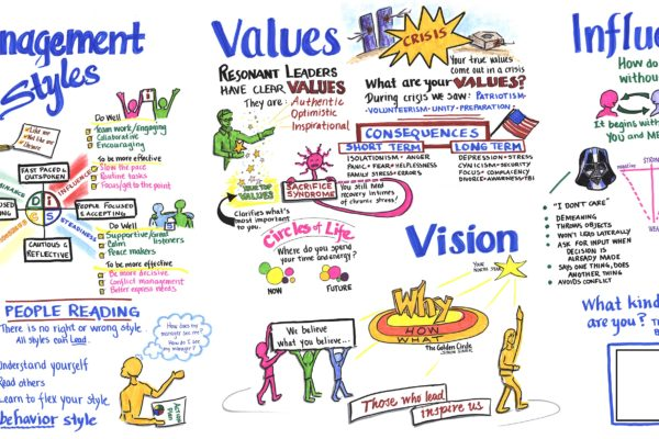 Graphic Recording Management Styles
