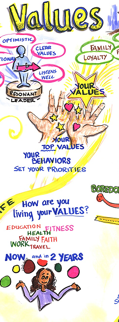 Graphic recording for re-evaluating your values in 2018