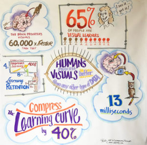 Graphic recording by the numbers by Sue Fody, graphic recording artist at Got It! Learning Designs in Denver, CO.