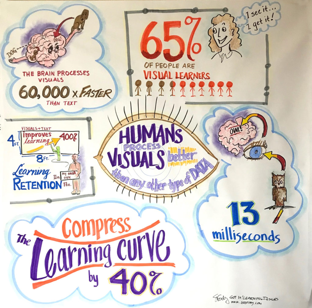 Graphic recording by the numbers by Sue Fody, Got It! Learning Designs in Denver, Colorado.