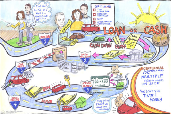 Graphic Recording Process Map