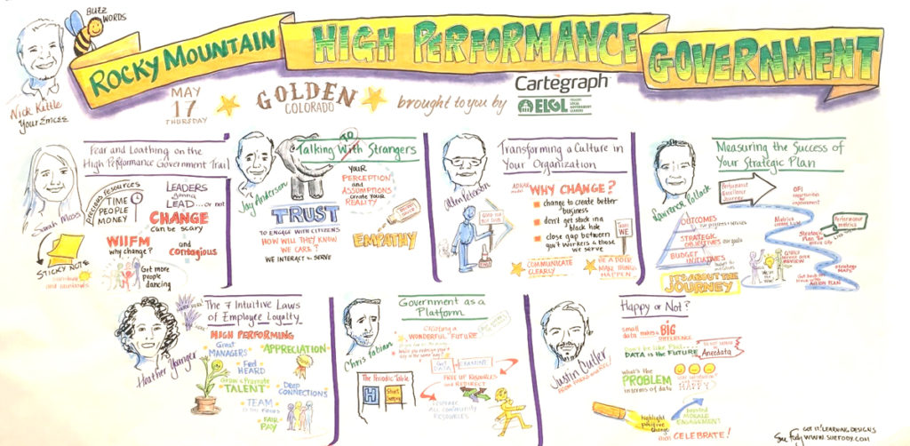 Capturing the messages of conference speakers with graphic recording by Sue Fody, Got It! Learning Designs in Denver, Colorado.