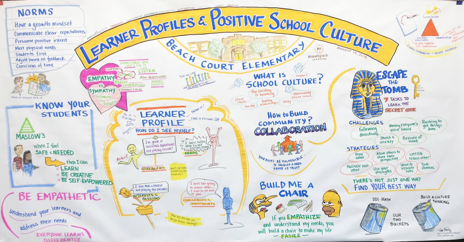 Beach court graphic recording map by Sue Fody, Got It! Learning Designs in Denver, CO.