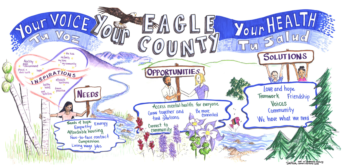 Graphic recording Eagle County by Sue Fody, Got It! Learning Designs in Denver, CO.