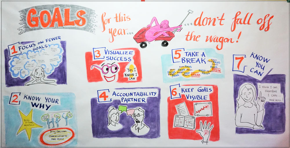 Graphic recording artist Sue Fody of Got It! Learning Designs created this graphic recording for goals in Denver, Colorado.