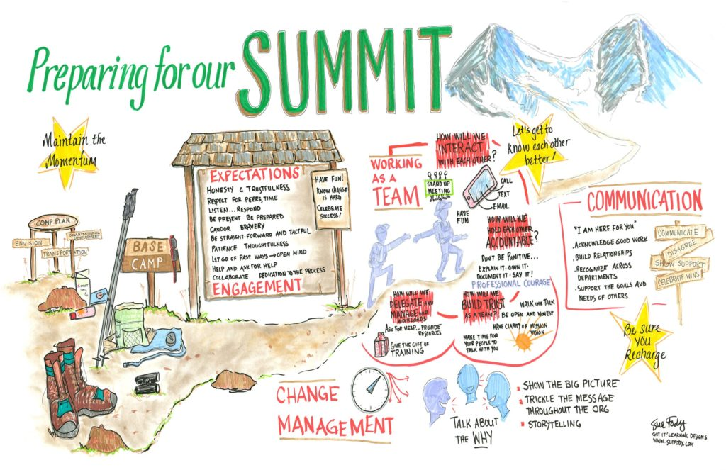 Sue Fody created this graphic recording for the city of Littleton, Colorado at their leadership summit.