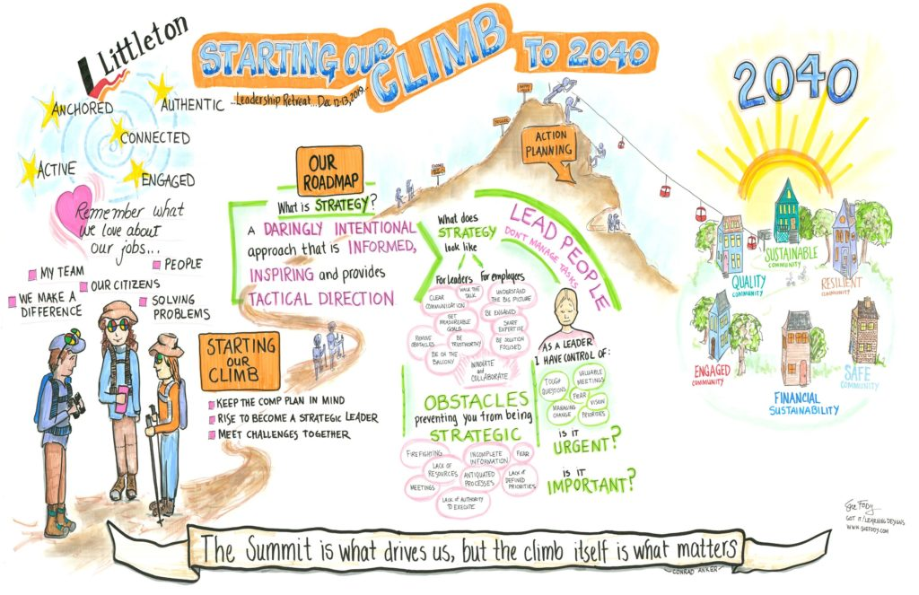 Sue Fody of GOT IT! Learning Designs created this graphic recording for the city of Littleton, Colorado leadership retreat in Littleton, Colorado.