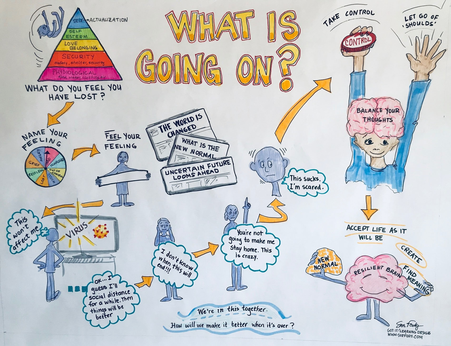 What is going on, by graphic recording artist Sue Fody of Got It! Learning Designs in Denver, Colorado.
